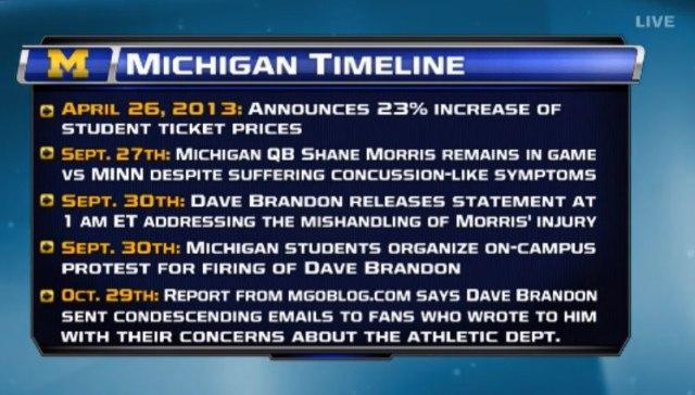 Dave Brandon timeline