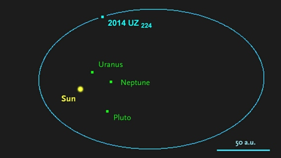 Diagram of dwarf planet 2014 UZ224's orbit