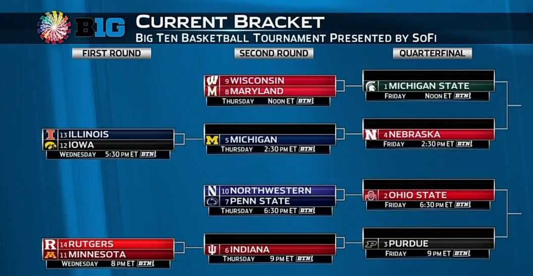 photograph relating to Big Ten Tournament Printable Bracket titled Listed here is the 2018 Huge 10 Mens Basketball Match Bracket