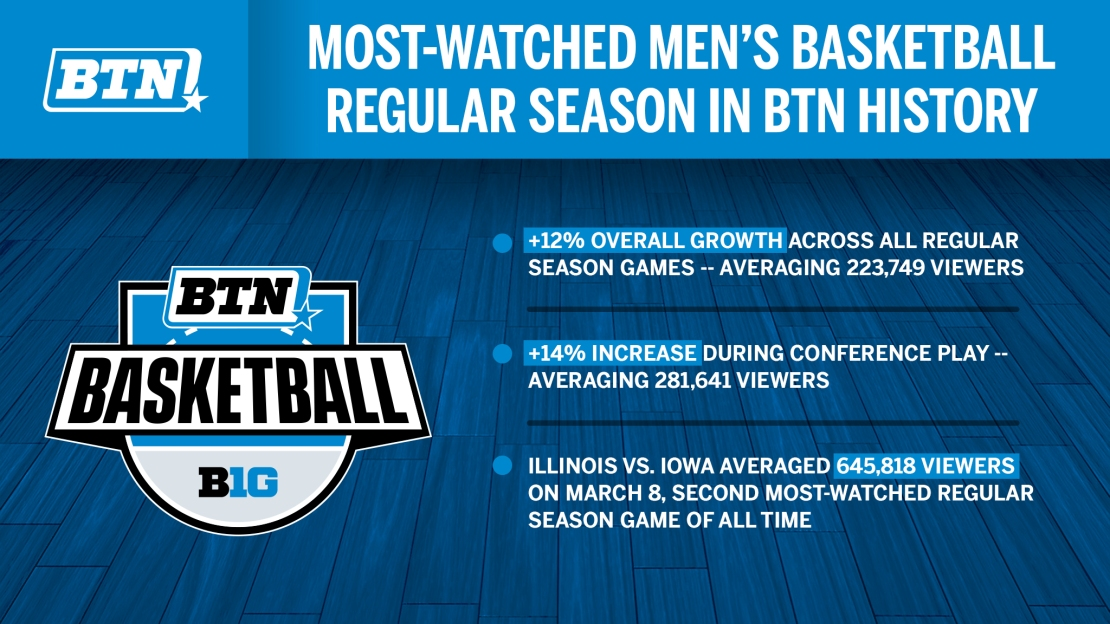 Men S Basketball On Btn Delivers Most Watched Regular Season In Network History Big Ten Network
